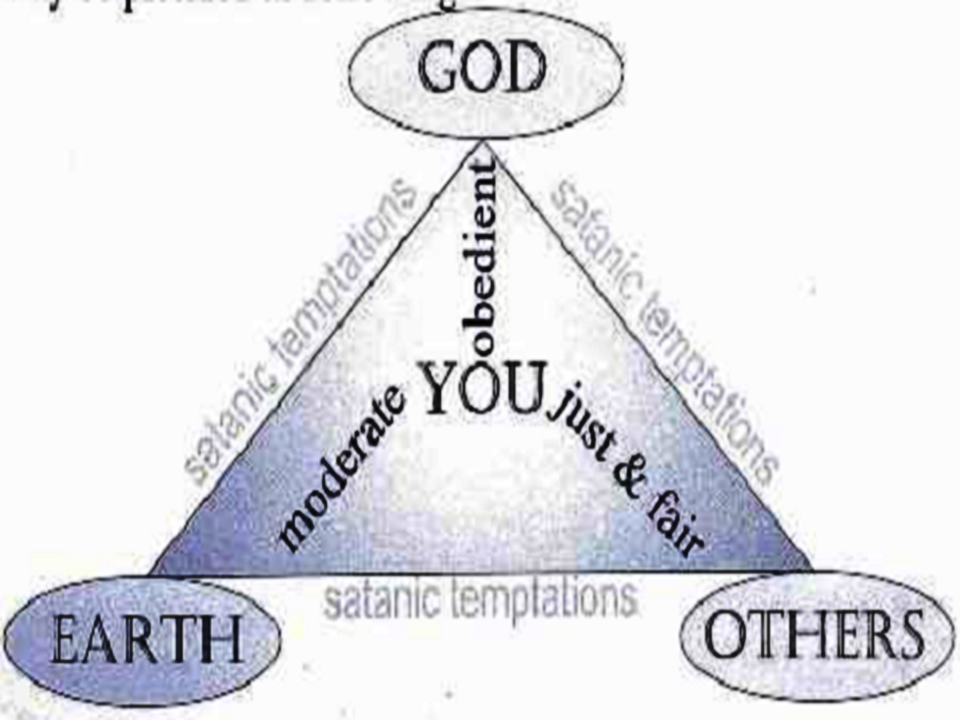 Your Relationship with God, Earth & Others